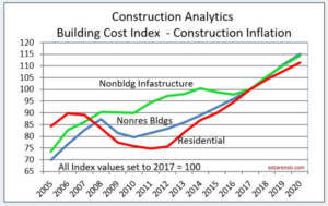 New Building Cost Data