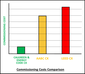 CalGreen Commissioning Costs