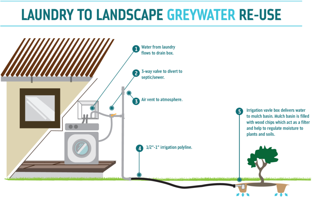 Residential Grey Water System