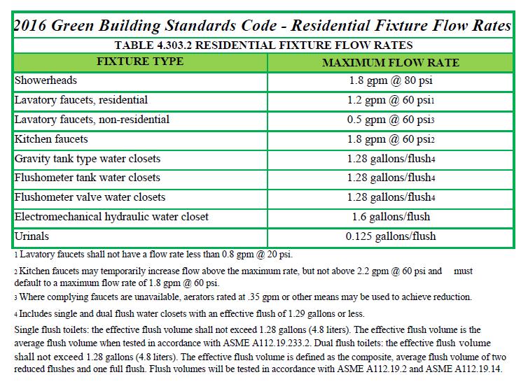 Plumbing Fixture Requirements