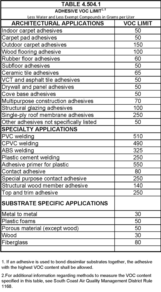 CalGreen Adhesive Limits