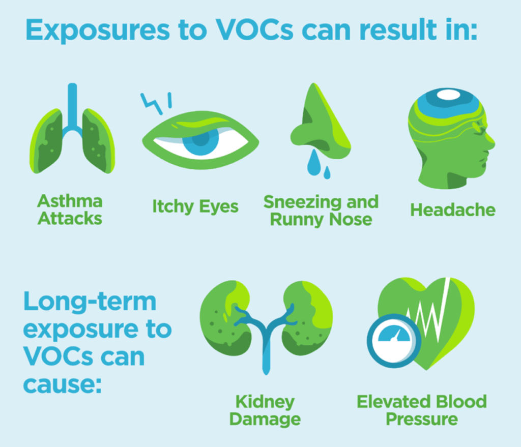 VOC Health Issues
