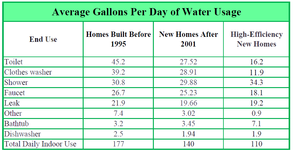 Home Water Use Per Day
