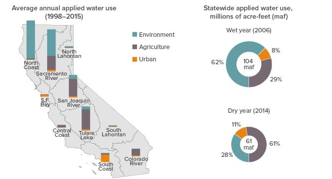 California's Water Usage